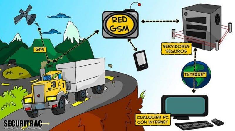 Cómo funciona el sistema de rastreo satelital GPS de Securitrac
